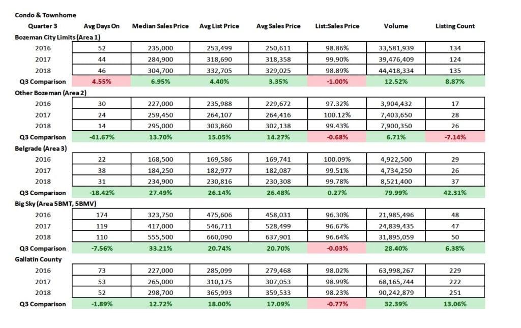 Condo Townhome Comparison Chart Q3 2018