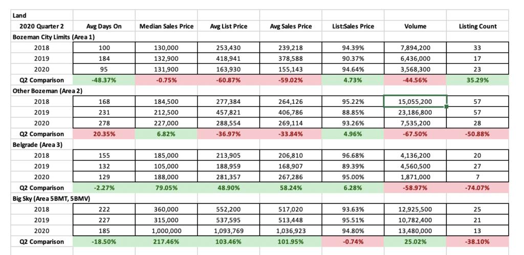 Land Sales Stats Q2 - 2020