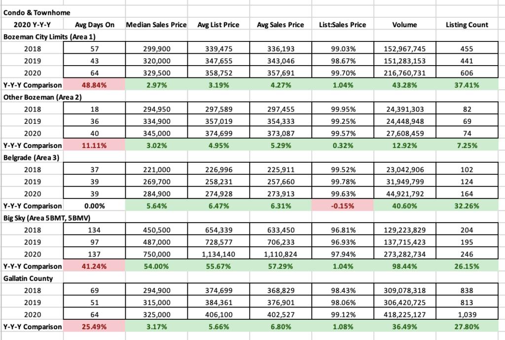 Y/Y/Y 2020 Condo Townhome Stats