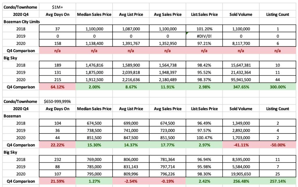 2020 Q4 Luxury Condo Townhome Stats