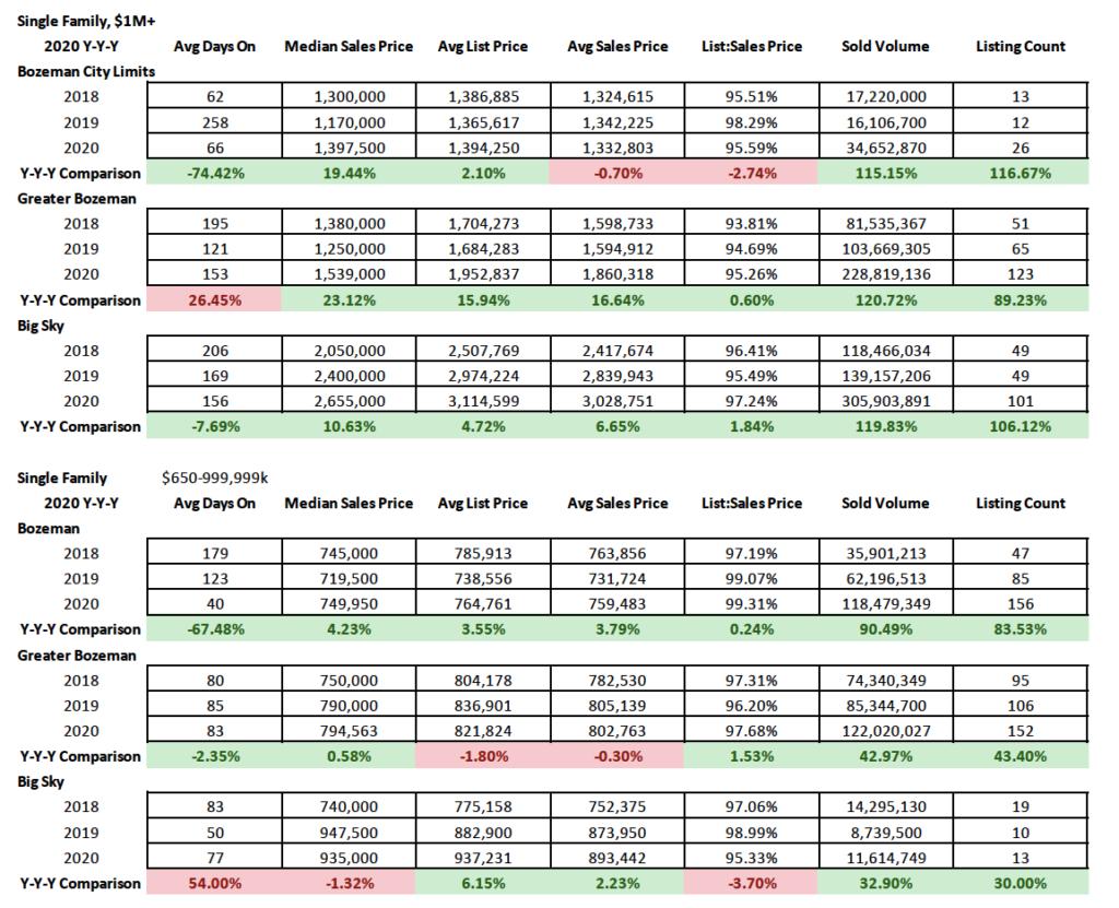 Y/Y/Y 2020 Luxury Single Family Stats