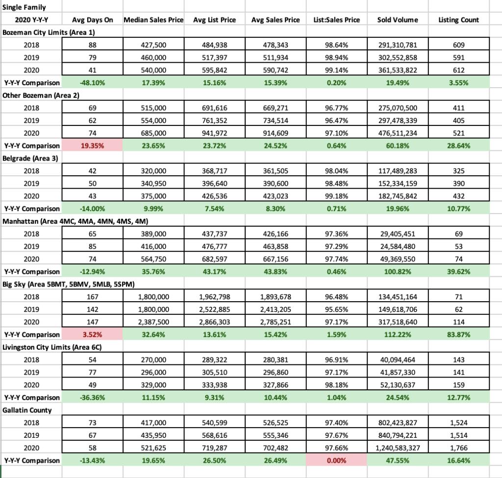 Y/Y/Y 2020 Single Family Stats